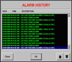 Pharmaceutical Force Monitor Alarm History