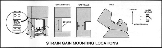 Illistration of Strain Gage Mounting Locations
