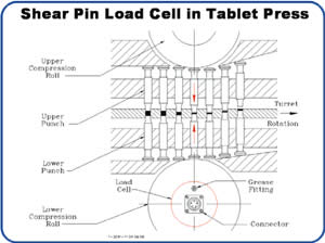Load Cell in Tablet Press