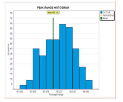 Pharmaceutical Force Monitor Peak Range Histogram