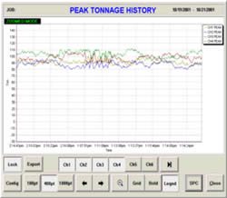 Pharmaceutical Force Monitor Peak Load History