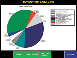 Portal Downtime Pie Chart