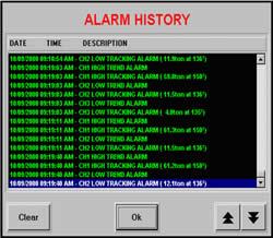 Pharmaceutical Force Monitor Alarm History