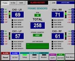 Pharmaceutical Force Monitor Frame Sensor Readings